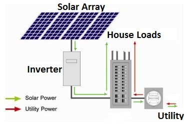 Solar array connects to the Inverter and leads to the House Loads. Solar also goes out to the Utility.